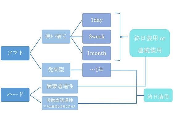 終日装用?酸素透過性? コンタクトの分類ってどうなってるの?~装用様式・酸素透過性による分類編~